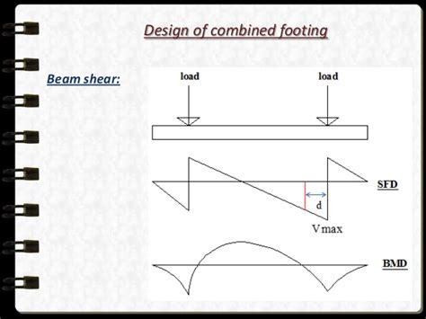 combined footing design free xls rcc beam design excel sheet free download