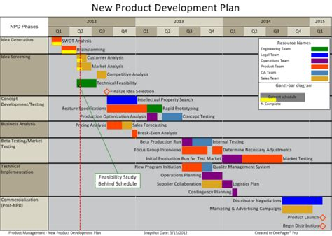 product development project plan template product development quotes like success