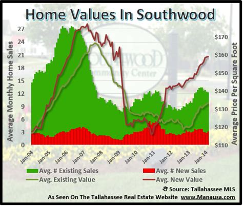 southwood home sales for the winter tallahassee