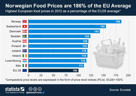 average cost of food chart norwegian food prices are 186 of the eu average