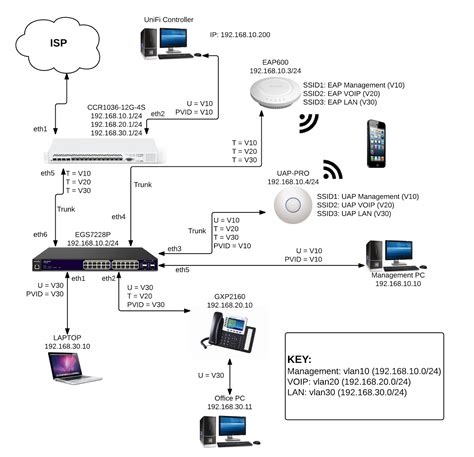 network layout and hardware configuration go wireless nz blog engenius vlan configuration exle