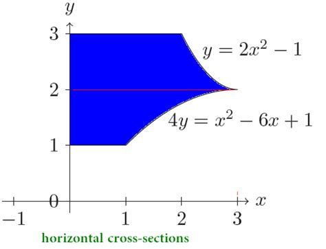 horizontal cross section integration iterated integral over a region by vertical