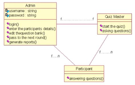 layout for quiz class diagram code with c