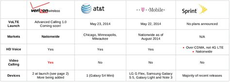 Att Call Lookup Verizon Volte Launch Details Advanced Calling 1 0