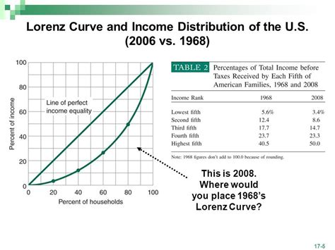 income distribution and poverty ppt video online download income distribution and poverty ppt video online download