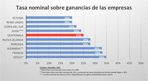tasa ganancias 2016 listado de empresas de guatemala scribd 191 es verdad que
