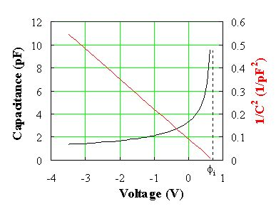 what is diode capacitance electrostatic analysis of a p n diode