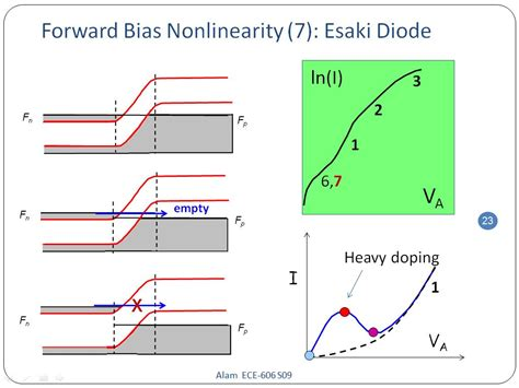 what is bias diode nanohub org courses ece 606 solid state devices professors muhammad a alam and