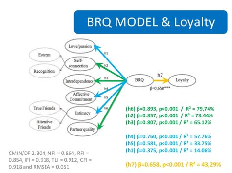 Quality Brands by Brand Relationship Quality And The Implications For Loyalty