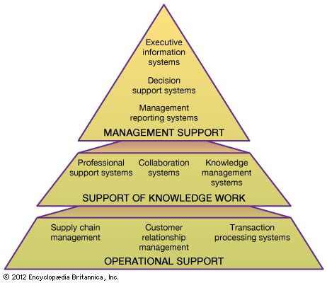 design knowledge management system for organization information system definition exles facts