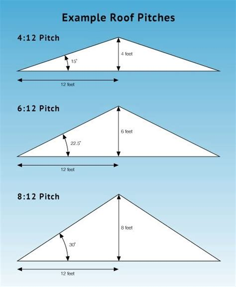 house value calculator 17 best ideas about roof pitch on pinterest calculate roof pitch snow calculator