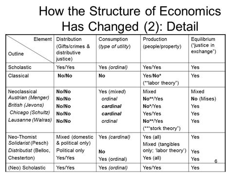 historical vs pattern based theory of justice neo scholastic economics and social justice ethics