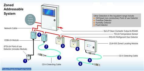 Leak Detection Services Water Leak Detection Fois