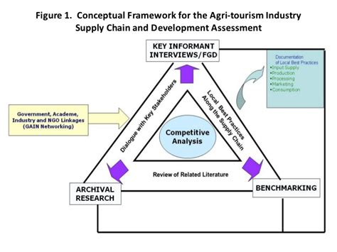 Construction Supply Chain Management Concepts And Studies 5in1 development in the supply chain of the philippine agri tourism indust