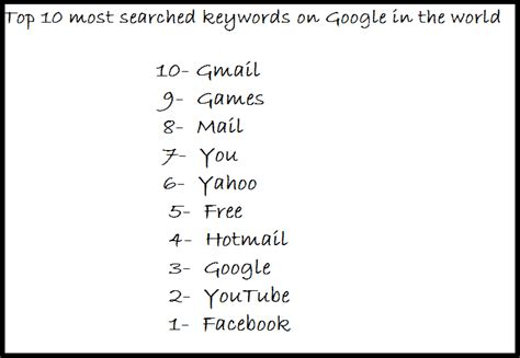 top 10 most searched things on google 2014 worldwide most clickeded keywords on google search