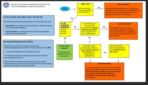 fmla flow chart gallery free any chart exles
