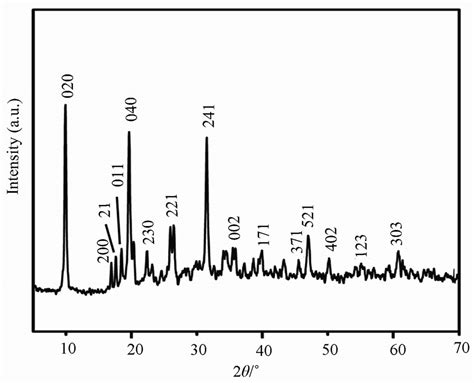 xrd pattern of zinc nitrate one step preparation and characterization of zinc