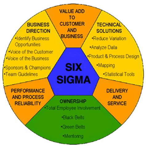 rapid design for lean manufacturing pdf the lean 6 sigma methodology in manufacturing jegindustries