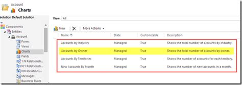 Zanna Set Crm 3 In 1 crm 2011 crm 2013 set default chart chart pane ms