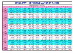 officer pay chart pay chart 2016