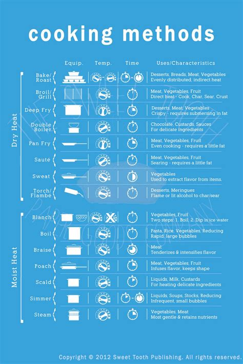 Which Kitchen Knives Top 10 Cooking Infographics Infographics Graphs Net