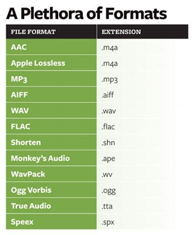 audio format with best sound quality how to convert audio to other formats macworld