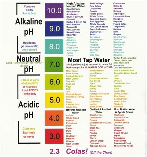 Sle Detox Diet by This Lupus Lifethe Alkaline Diet For Autoimmunity This