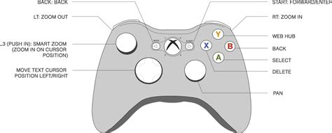 xbox controller schematic xbox get free image about