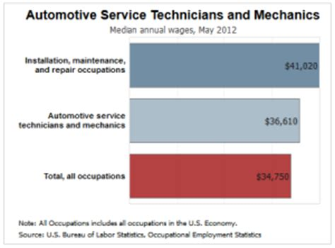 money matters how much do auto technicians make