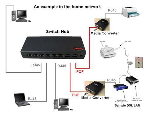 Switch Hub Di Malaysia mengenal teknologi sistem informasi komputer elektronik basis data komputer teknologi