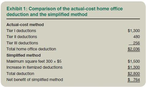 Simplified Method Home Office by Simplified Home Office Deduction When Does It Benefit