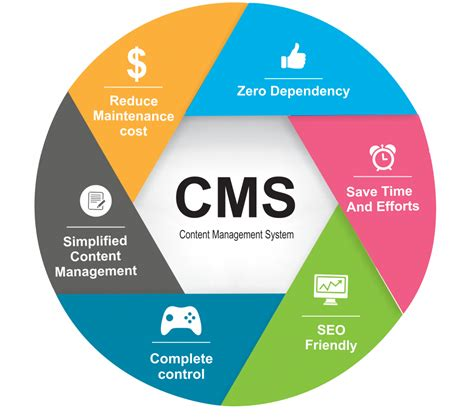 best cms systems gf web design seo online marketing tech software and