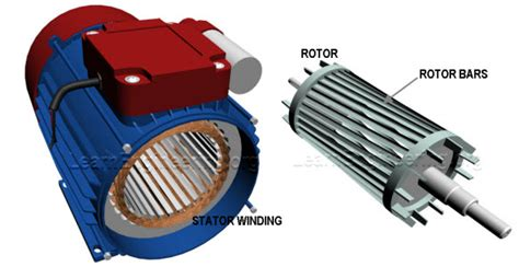 induction motor work on induction motor