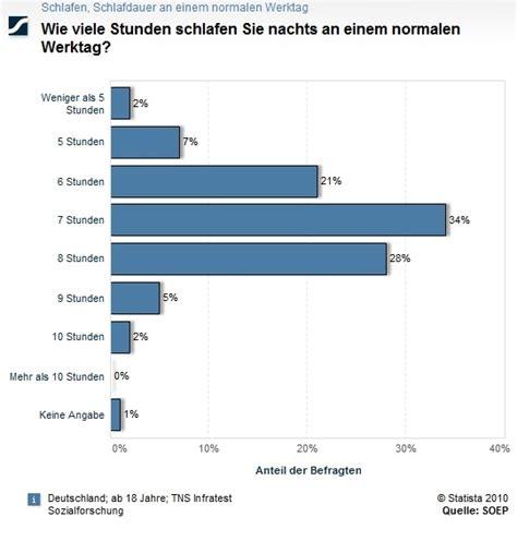 Brief Schweiz Deutschland Dauer Gesundheit Zahlen Daten Fakten Schlafdauer In Der Woche Und Am Wochenende