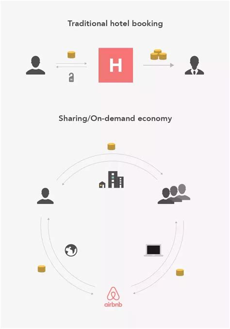 airbnb business model what is airbnb s business model quora