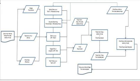 flowchart sistem accounting tools flowchart sistem depresiasi vr 1 2