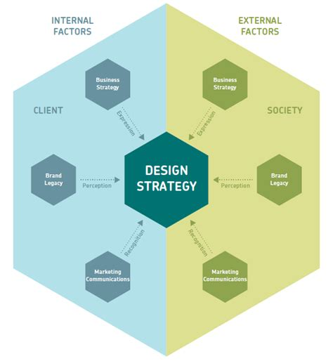 design strategy meaning understanding design strategy effective graphic design