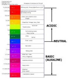 ph color scale ph color chart search engine at search