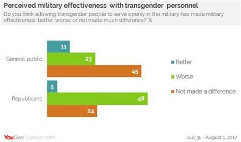 Public Supports Transgender Troops Serving Openly Yougov