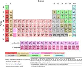 periodic table of ele new calendar template site