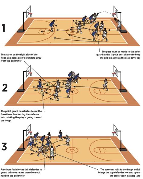 Basketball Play Drawer by Draw Defense Kick Out Basketball Coach Weekly