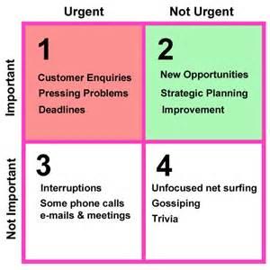 important urgent matrix template urgency vs importance matrix to get stuff done