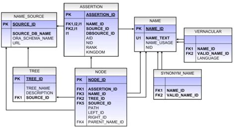 database table design tcl db database tables tcl db tables represent the