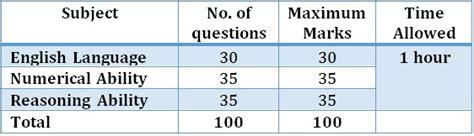 pattern of ibps po 2015 sbi clerk 2016 exam overall exam analysis expected