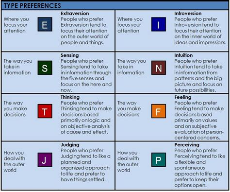 Infj Mba by Myers Briggs Indicator Enfp Linkedin