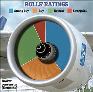 Rolls Royce Dividend Yield Is Now The Time To Up Rolls Royce Shares Daily