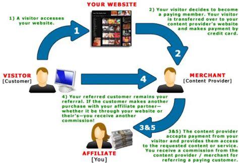 music affiliate programs marketing plan software free download video marketing