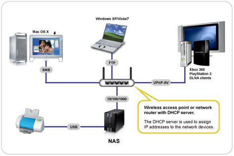 Home Network Design With Nas Network Attached Storage Nas Akitio