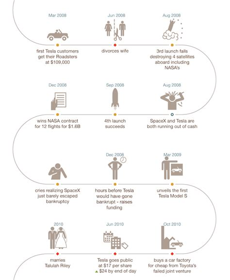 Elon Musk Life Story | infographic life story of spacex founder elon musk