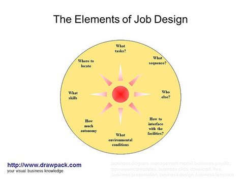 design is job the elements of job design diagram flickr photo sharing